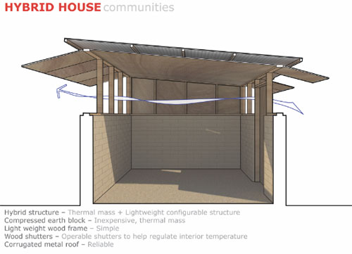 Hybrid house 1 green