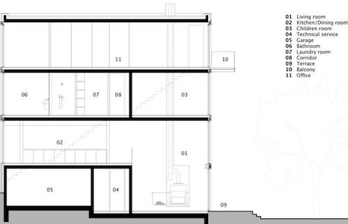 s architecture